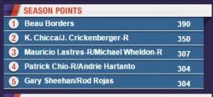 Season Points TC